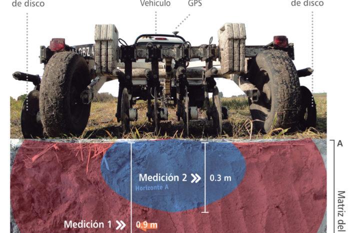 Sensores móviles del suelo y su uso en Agricultura Específica por Sitio (AEPS)