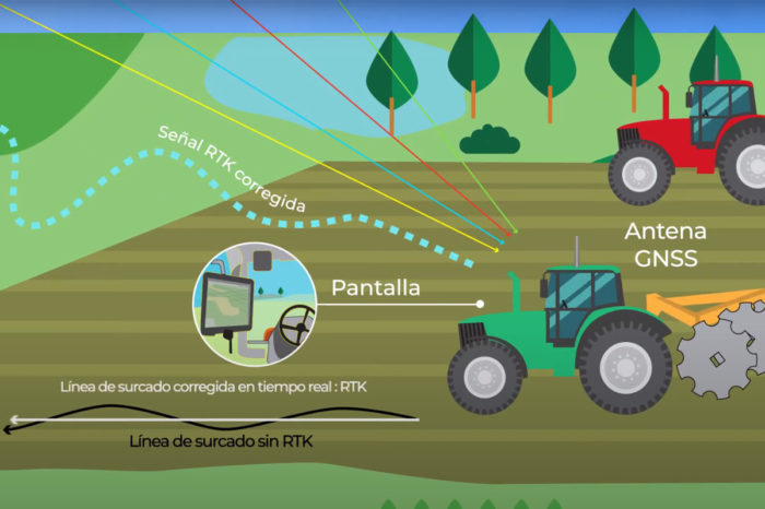 Agrónica: Telemetry in the sugarcane agroindustrial sector